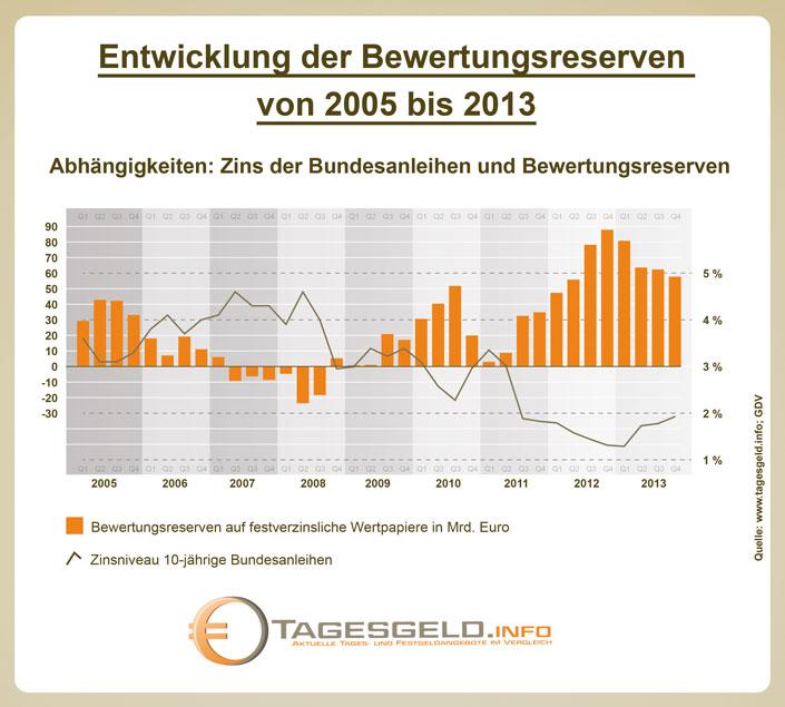Entwicklung der Bertungsreserven von 2005 bis 2013 und die Abnhängigkeiten vom zins der Bundesanleihen