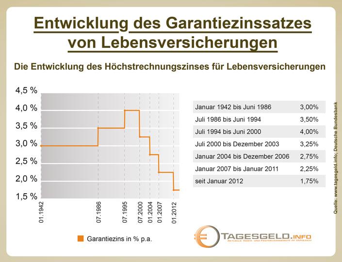 Garantiezins versicherung entwicklung