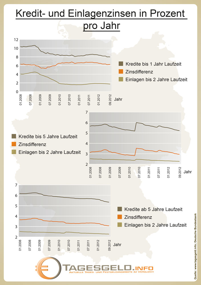 Vergleich der Entwicklung von Kreditzinsen und Einlagezinsen