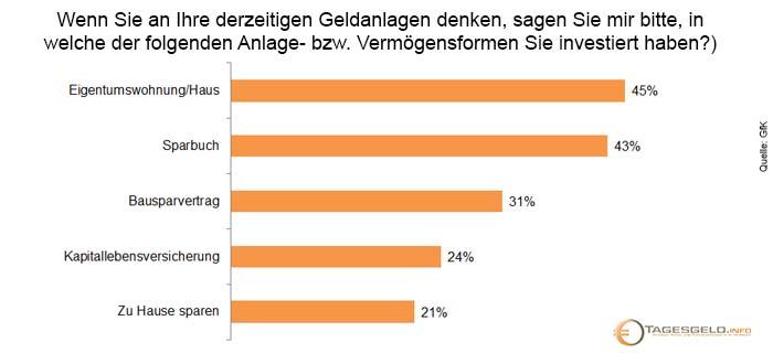 Investmentbarometer_2015