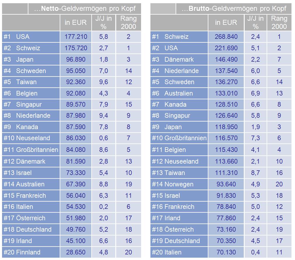 allianz-global-wealth-report-2017