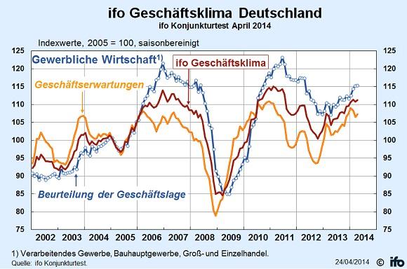 ifo Geschäftsklima Deutschland April 2014 (3)