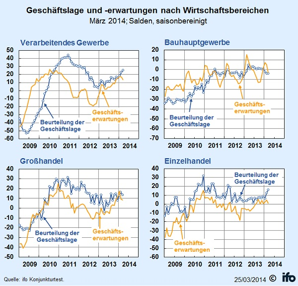 ifo Geschäftsklimaindex im März 2014 Geschäftslage und -erwartungen nach Wirtschaftsbereichen (Salden) © ifo Institut für Wirtschaftsforschung