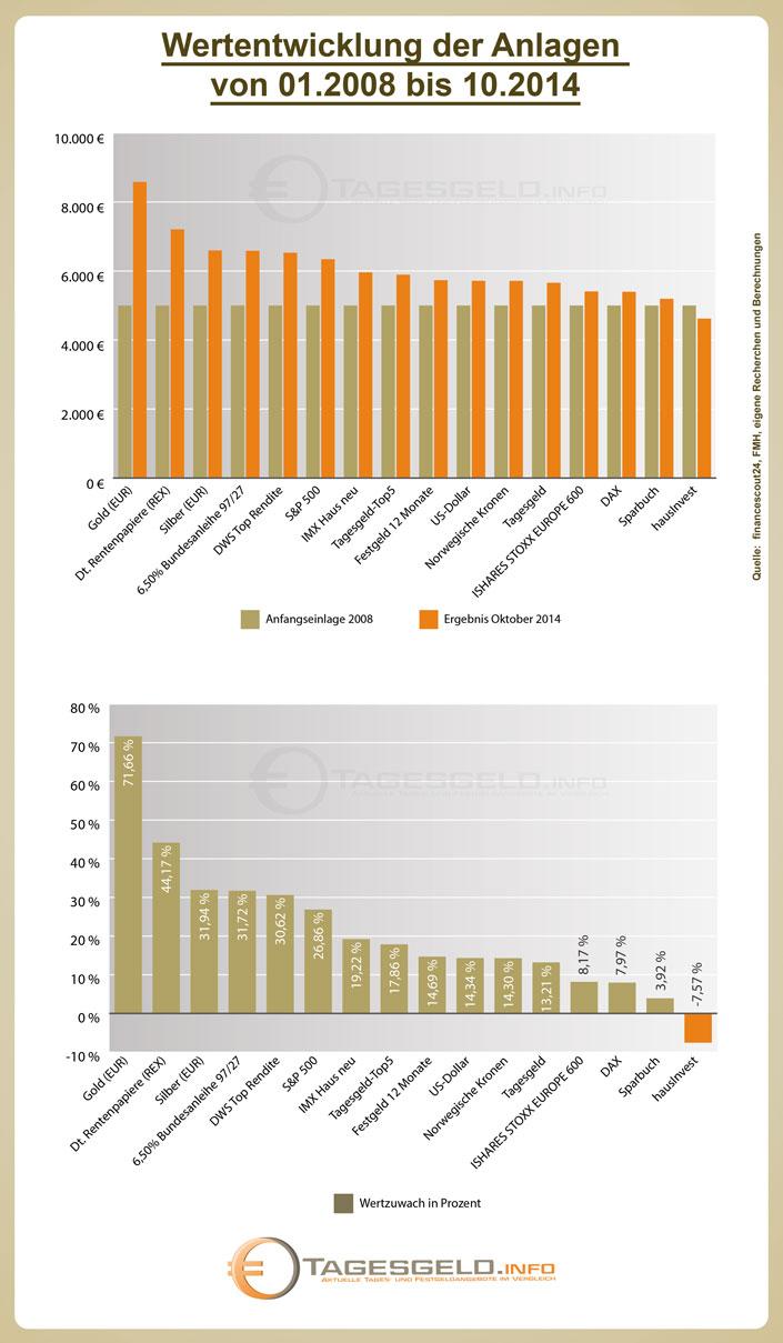 Geldanlagen Wertwachstum 2008 bis 2014