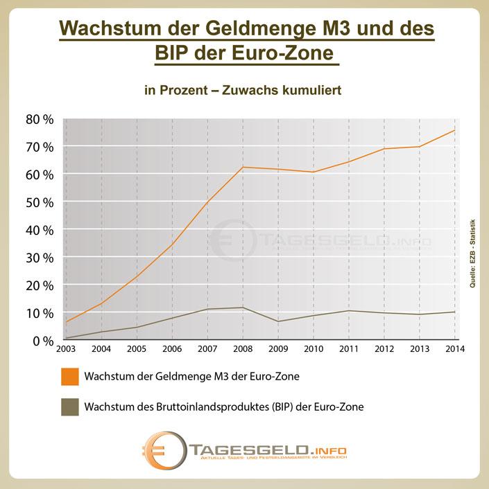 Geldmenge und BIP