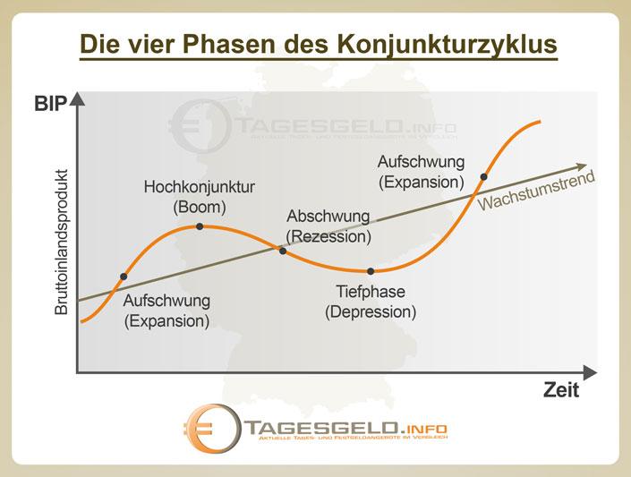 Konjunkturzyklen, Phasen und Verläufe