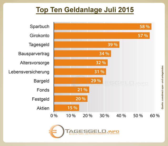Säulendiagramm zu Top Ten Geldanlagen der Studie comdirect