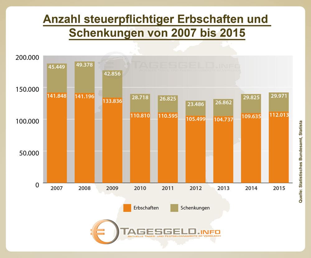 Infografik steuerpflichtige Erbschaften und Schenkungen 2007 - 2015